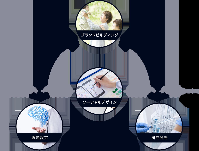 商品・ブランド開発の方針