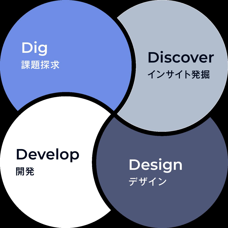 Dig:探究 Discover:インサイト発掘 Develop:開発 Design:デザイン
