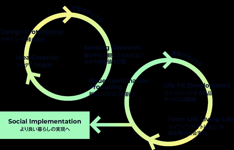 FROM LIFE LAB. 学習のサイクル 実装のサイクル